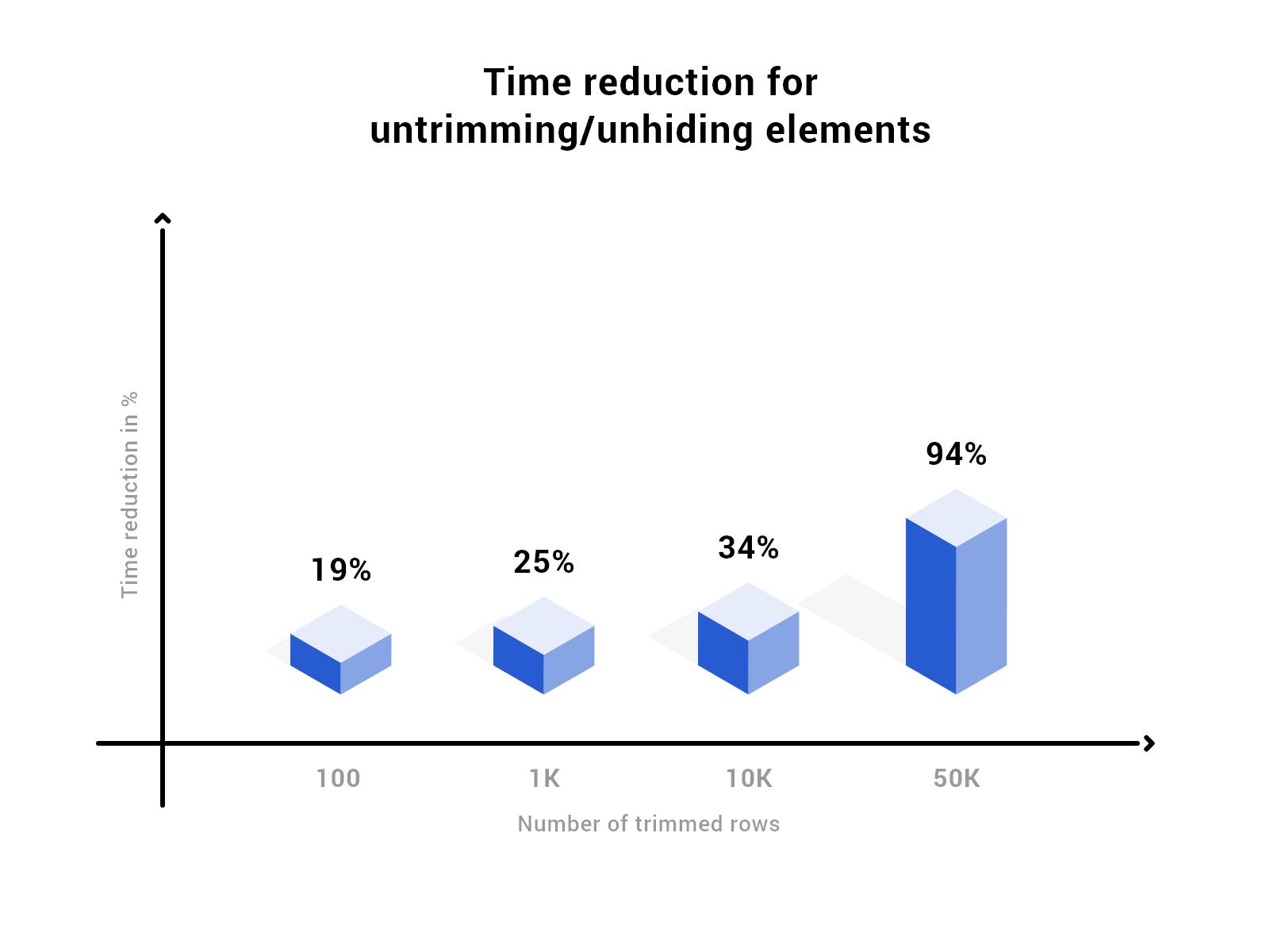 reduction_chart
