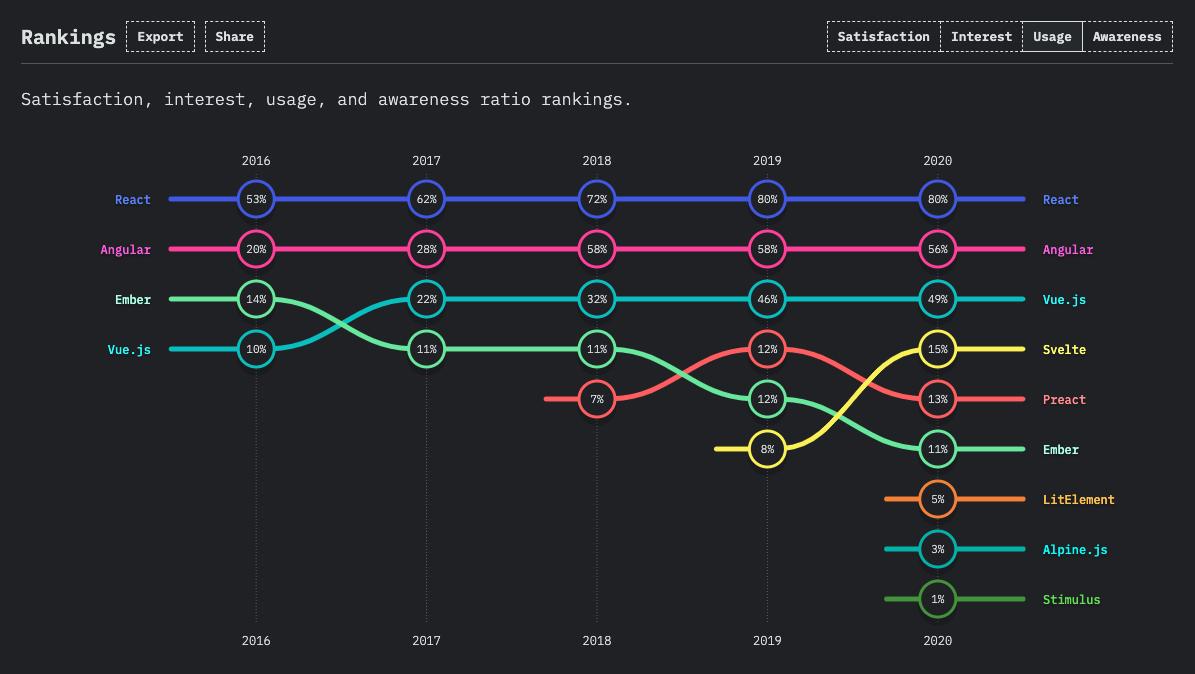 JS frameworks usage ranking