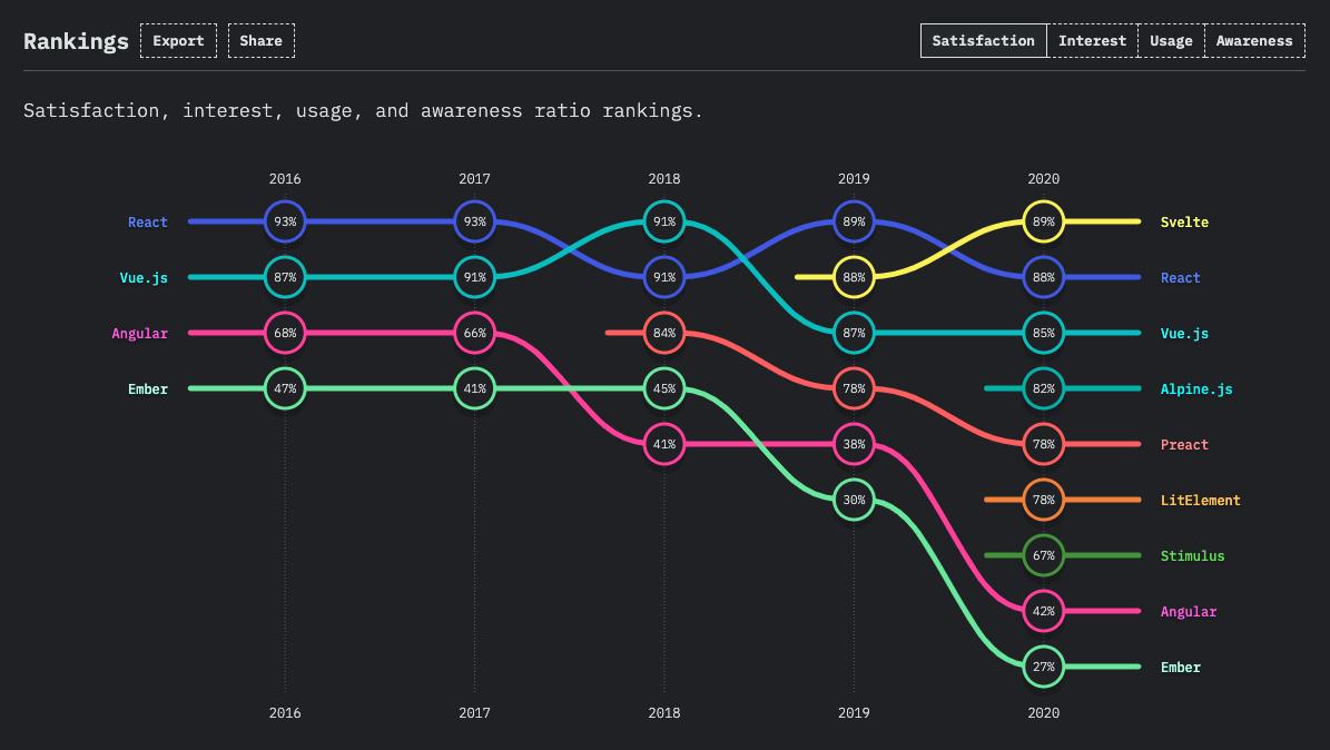 JS frameworks satisfaction ranking