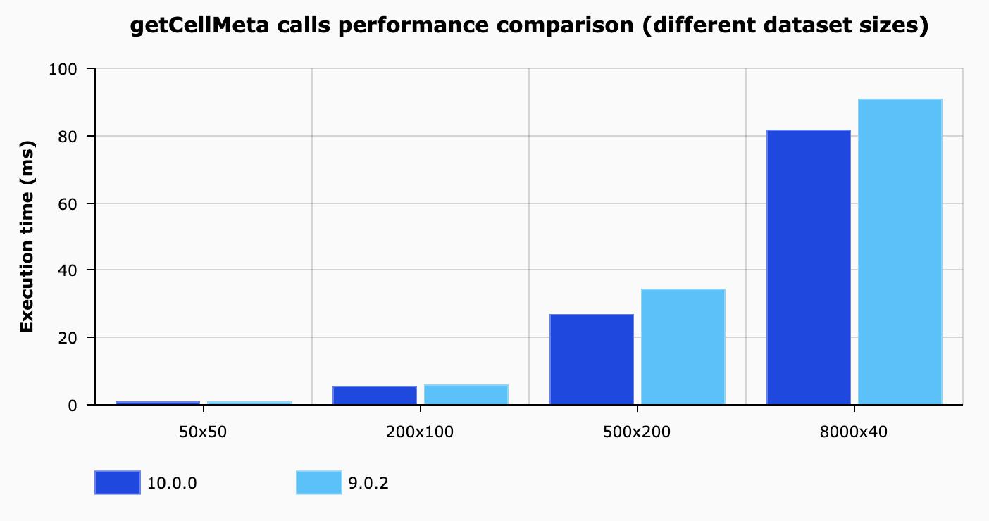getCellMeta calls performance comparison